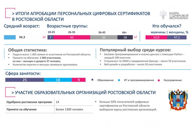 Итоги пилотного проекта по предоставлению жителям Дона персональных цифровых сертификатов