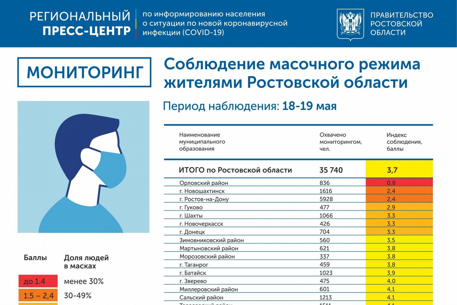 Двоечники и отличники: постоянный мониторинг масочного режима введён на Дону