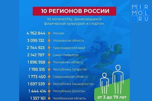 Ростовская область вошла в пятёрку самых спортивных регионов России