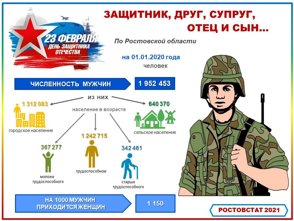 Ростовстат опубликовал статистику о мужчинах ко Дню защитника Отечества