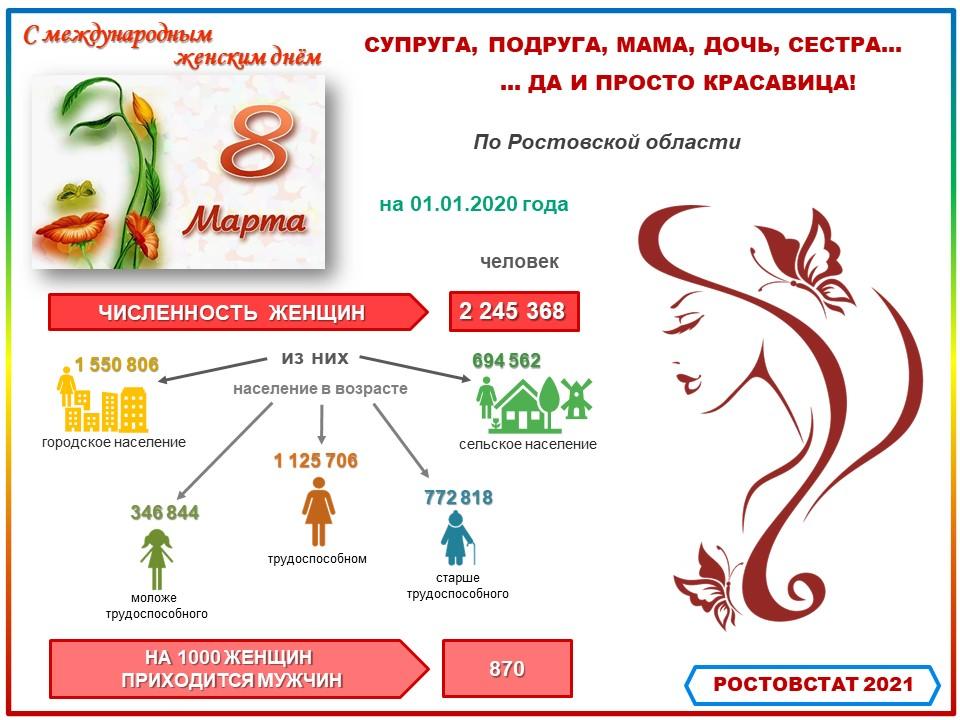 Ростовстат опубликовал статистику о женщинах к Международному женскому дню