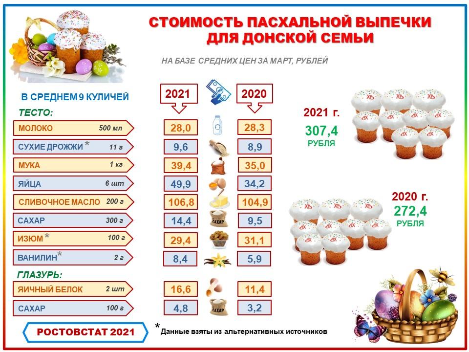 Ростовстат подготовил инфографику к Пасхе