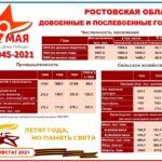 Инфографика Ростовская область в годы ВОВ